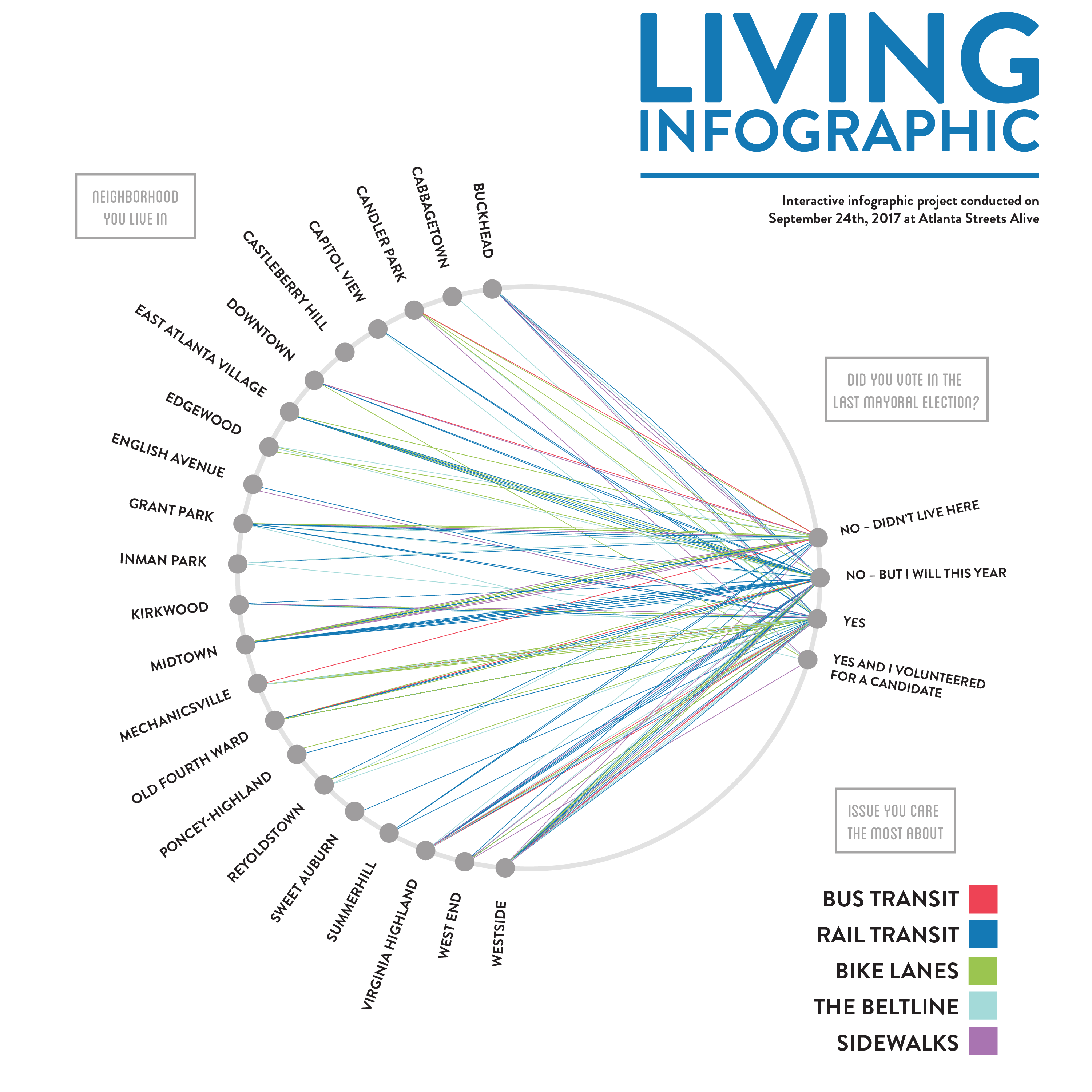 Living infographic streets alive 9 24 17 sarah lawrence what neighborhood do you live in hexwebz Choice Image